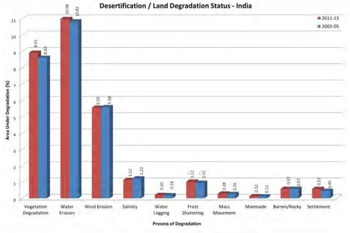Land Degradation Increased: How To Deal With It?   Land ...